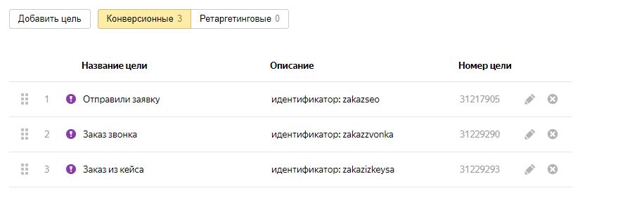 "Цели в ""Яндекс.Метрике"""