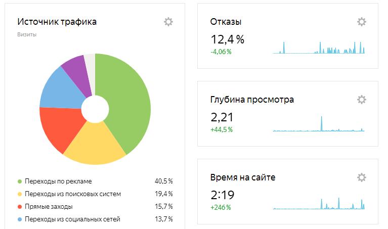 Коэффициент отказов в Яндекс.Метрике, как один их ключевых сайтов, чтобы вывести сайт в Топ