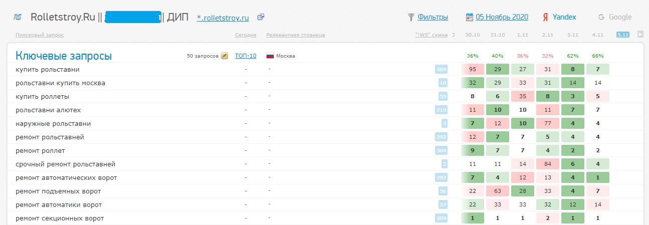 Как восстановить позиции сайта в Яндексе, которые упали